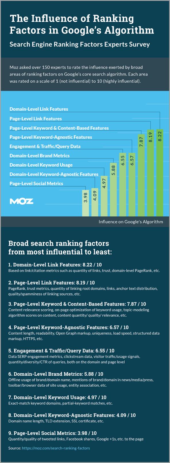 yếu tố xếp hạng cho Google